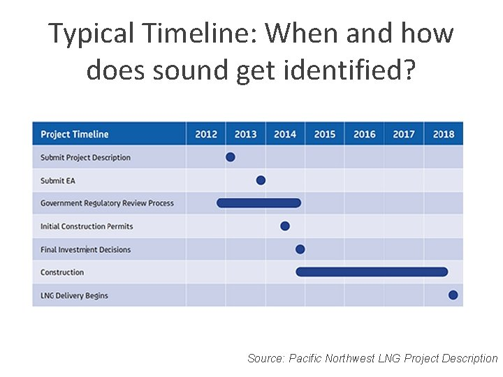 Typical Timeline: When and how does sound get identified? Source: Pacific Northwest LNG Project