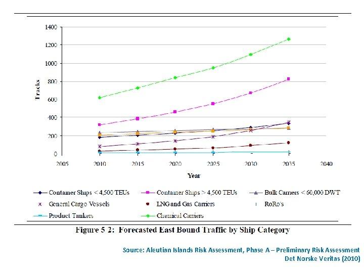 Source: Aleutian Islands Risk Assessment, Phase A – Preliminary Risk Assessment Det Norske Veritas