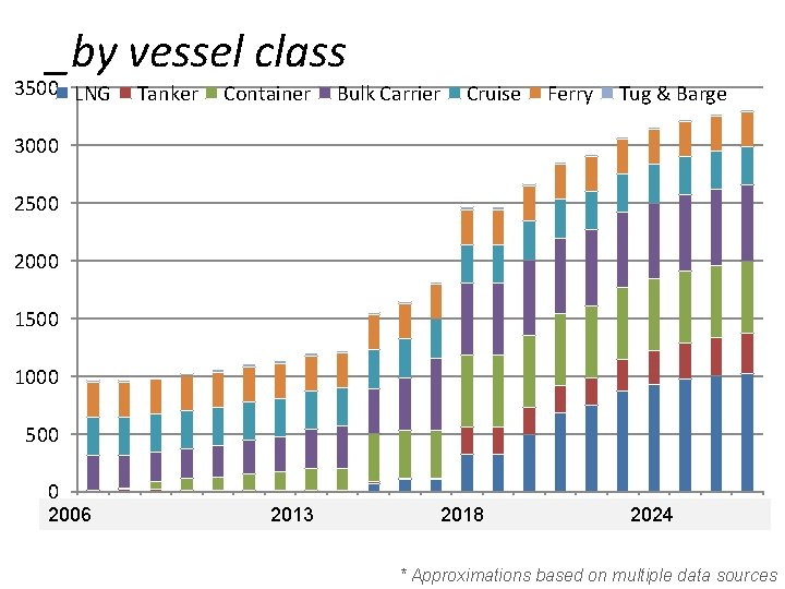 _by vessel class 3500 LNG Tanker Container Bulk Carrier Cruise Ferry Tug & Barge