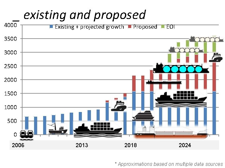 _ existing and proposed 4000 Existing + projected growth Proposed EOI 3500 3000 2500