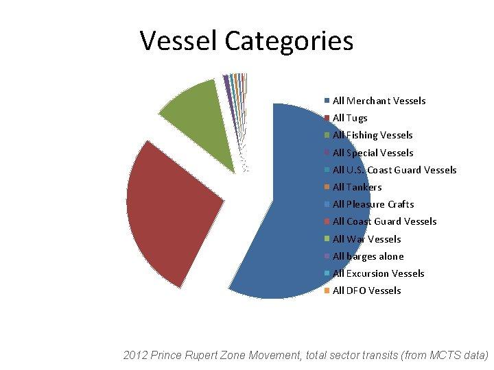 Vessel Categories All Merchant Vessels All Tugs All Fishing Vessels All Special Vessels All
