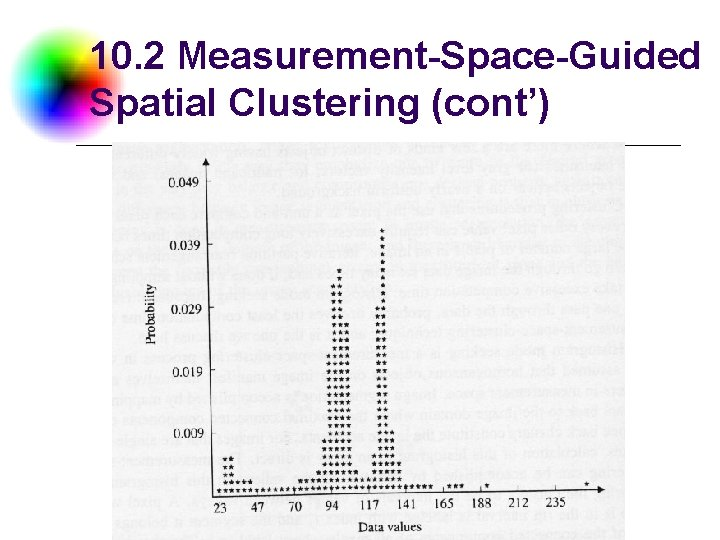 10. 2 Measurement-Space-Guided Spatial Clustering (cont') DC & CV Lab. NTU CSIE