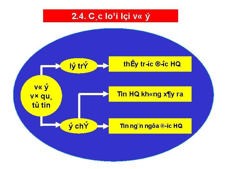 2. 4. C¸c lo¹i lçi v « ý lý trÝ v « ý v×