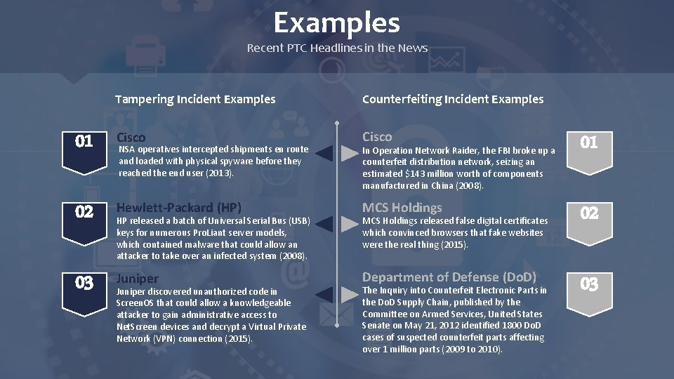 Examples Recent PTC Headlines in the News Tampering Incident Examples Counterfeiting Incident Examples 01