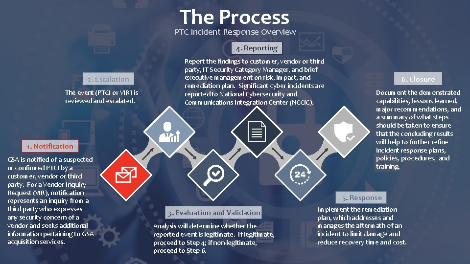The Process PTC Incident Response Overview 4. Reporting 2. Escalation The event (PTCI or