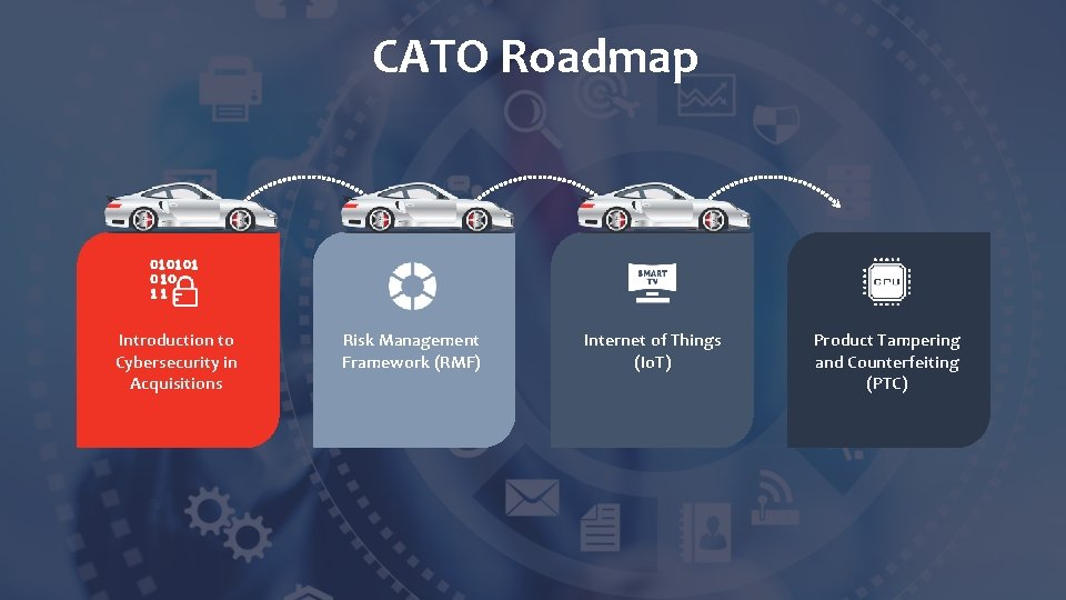 CATO Roadmap Introduction to Cybersecurity in Acquisitions Risk Management Framework (RMF) Internet of Things