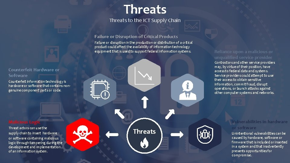 Threats to the ICT Supply Chain Failure or Disruption of Critical Products Failure or