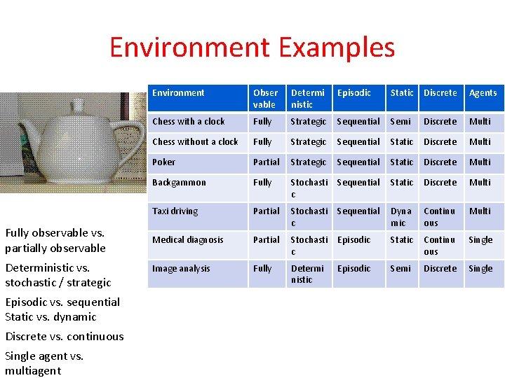 Environment Examples Fully observable vs. partially observable Deterministic vs. stochastic / strategic Episodic vs.