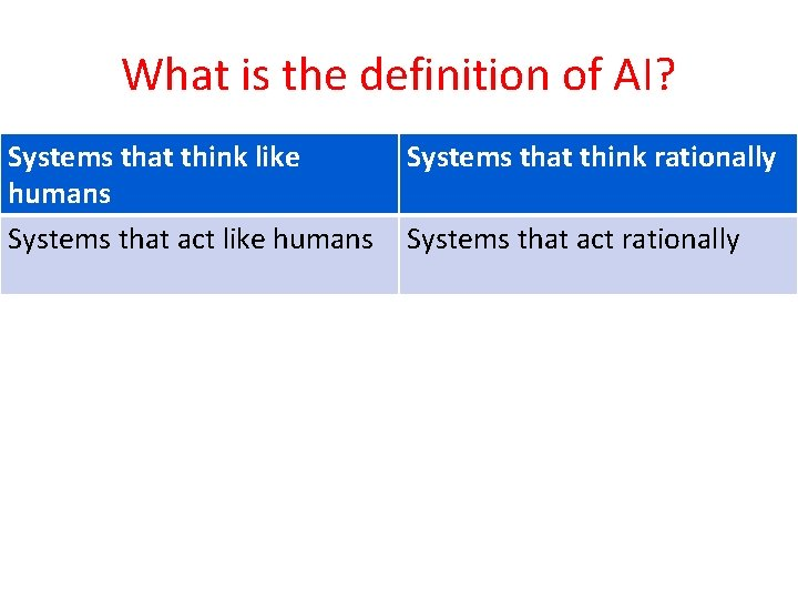 What is the definition of AI? Systems that think like humans Systems that act