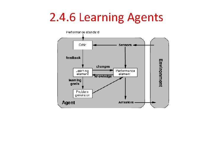 2. 4. 6 Learning Agents