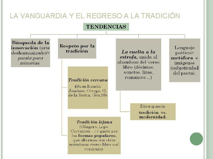 LA VANGUARDIA Y EL REGRESO A LA TRADICIÓN