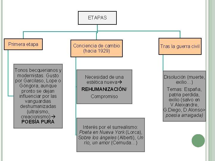 ETAPAS Primera etapa Tonos becquerianos y modernistas. Gusto por Garcilaso, Lope o Góngora, aunque
