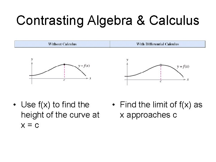 Contrasting Algebra & Calculus • Use f(x) to find the height of the curve