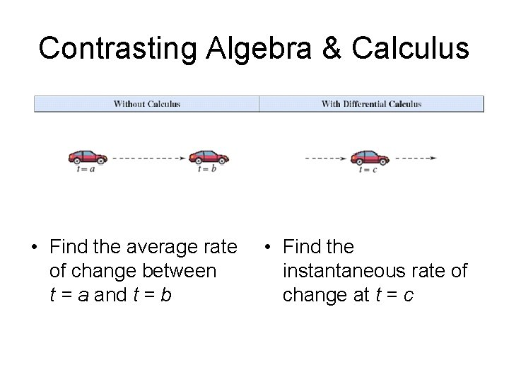 Contrasting Algebra & Calculus • Find the average rate of change between t =
