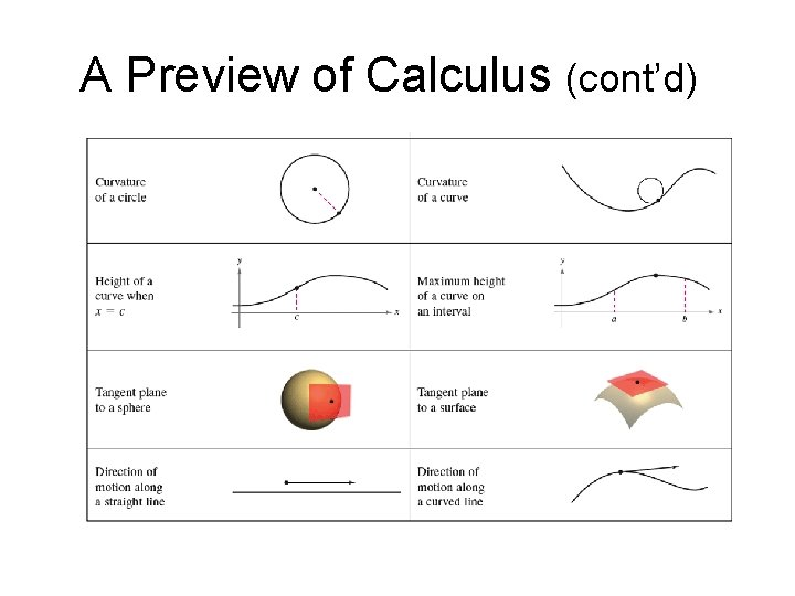 A Preview of Calculus (cont'd)