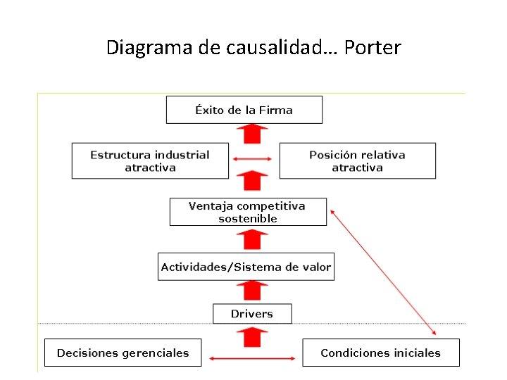 Diagrama de causalidad… Porter