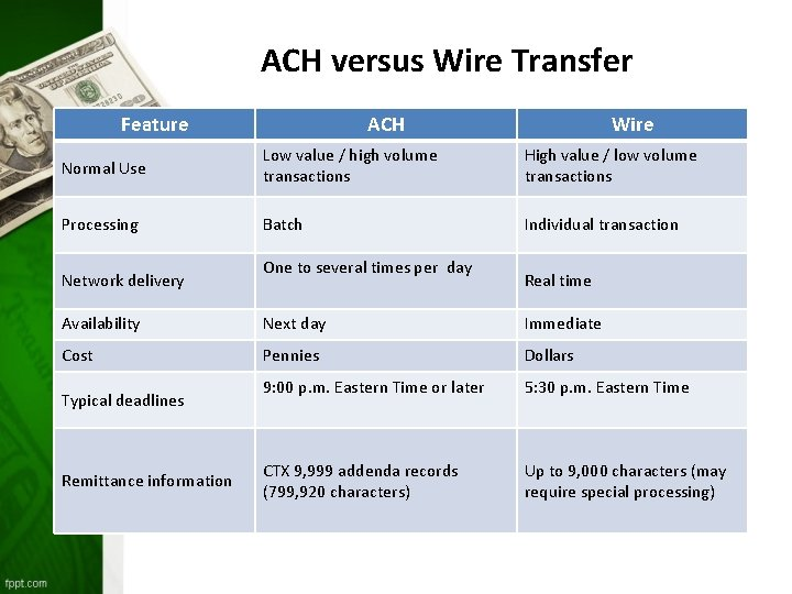 ACH versus Wire Transfer Feature ACH Wire Normal Use Low value / high volume