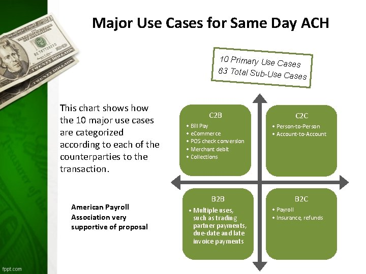 Major Use Cases for Same Day ACH 10 Primary Use Cases 63 Total