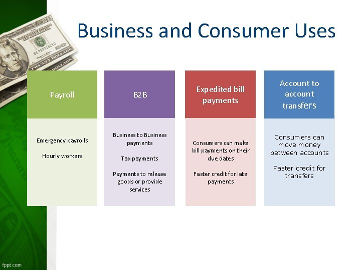 Business and Consumer Uses Payroll B 2 B Emergency payrolls Business to Business payments
