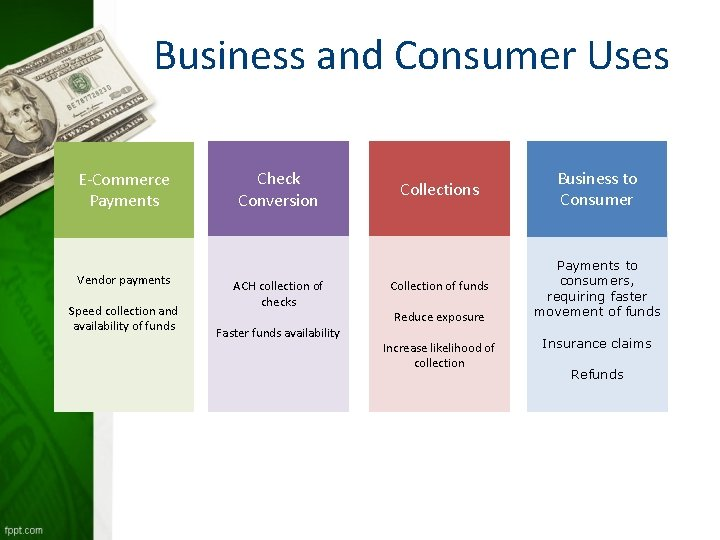 Business and Consumer Uses E-Commerce Payments Vendor payments Speed collection and availability of funds