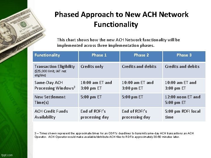 Phased Approach to New ACH Network Functionality This chart shows how the new