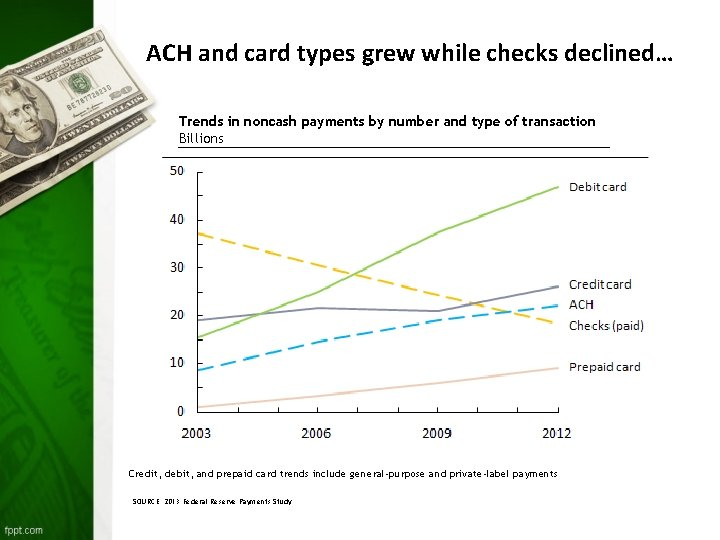 ACH and card types grew while checks declined… Trends in noncash payments by number