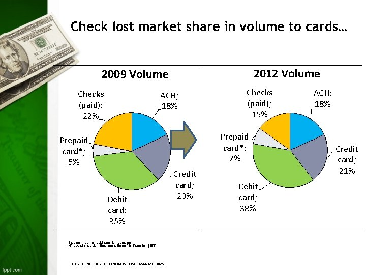 Check lost market share in volume to cards… 2012 Volume 2009 Volume Checks (paid);