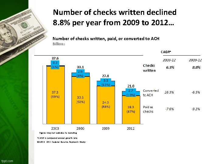 Number of checks written declined 8. 8% per year from 2009 to 2012… Number