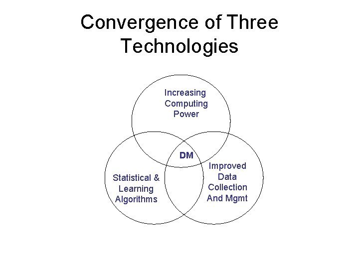 Convergence of Three Technologies Increasing Computing Power DM Statistical & Learning Algorithms Improved Data