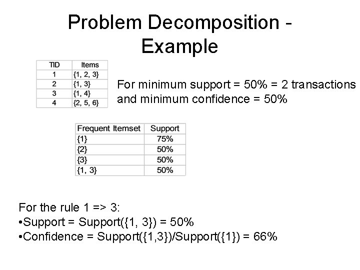 Problem Decomposition Example For minimum support = 50% = 2 transactions and minimum confidence