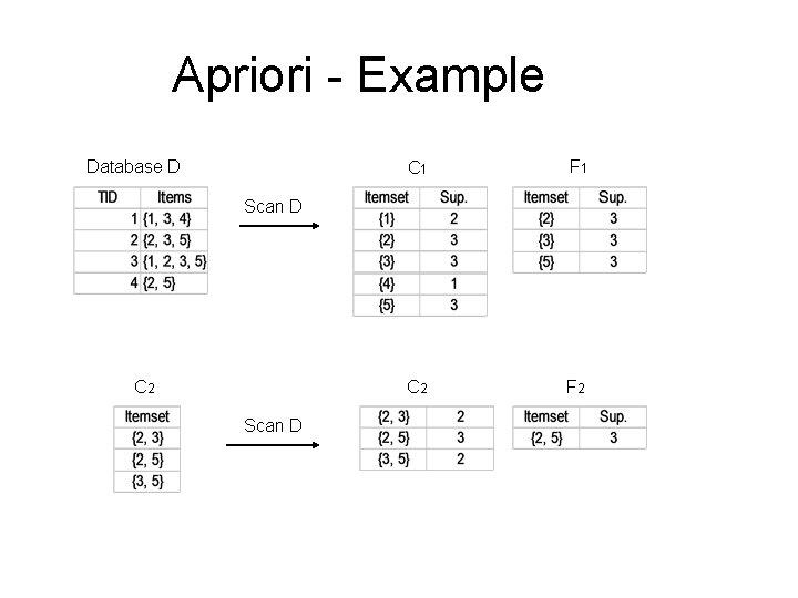 Apriori - Example Database D C 1 F 1 C 2 F 2 Scan