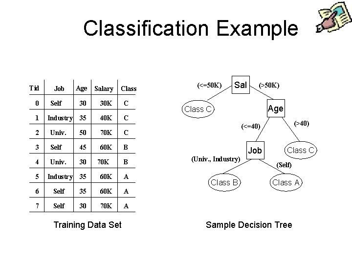 Classification Example Tid 0 1 Job Self Industry Age Salary 30 30 K C