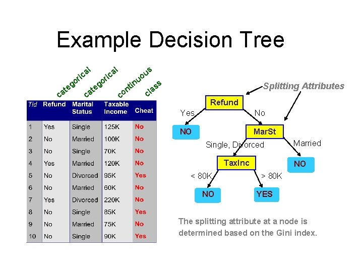Example Decision Tree l l a ric go c e at a ric in