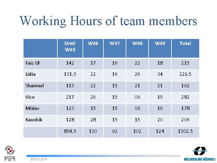 Working Hours of team members Until W 45 W 46 W 47 W 48