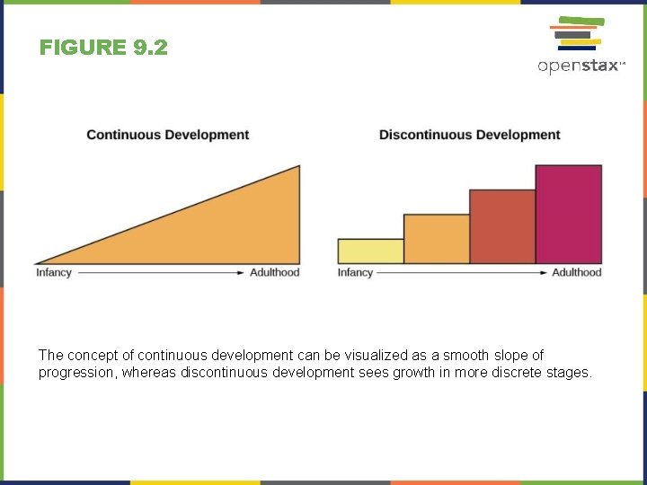 FIGURE 9. 2 The concept of continuous development can be visualized as a smooth