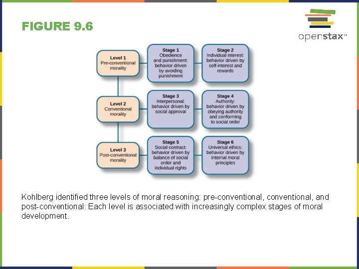 FIGURE 9. 6 Kohlberg identified three levels of moral reasoning: pre-conventional, and post-conventional: Each