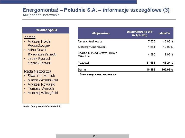 Energomontaż – Południe S. A. – informacje szczegółowe (3) Akcjonariat i notowania Władze Spółki