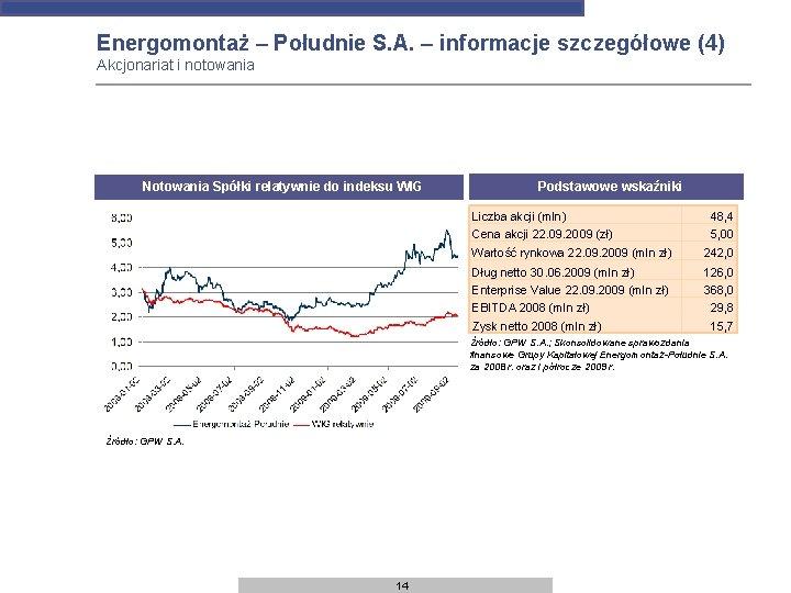 Energomontaż – Południe S. A. – informacje szczegółowe (4) Akcjonariat i notowania Notowania Spółki