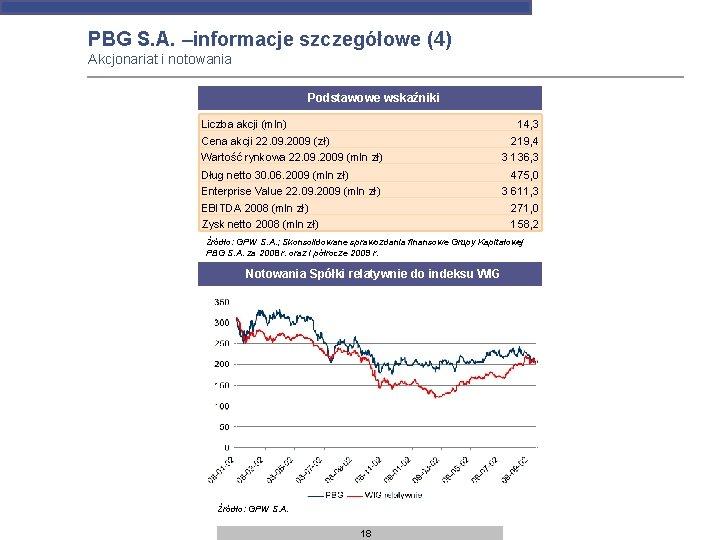 PBG S. A. –informacje szczegółowe (4) Akcjonariat i notowania Podstawowe wskaźniki Liczba akcji (mln)