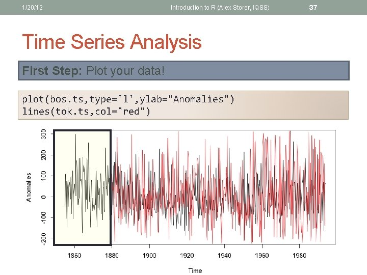 1/20/12 Introduction to R (Alex Storer, IQSS) Time Series Analysis First Step: Plot your