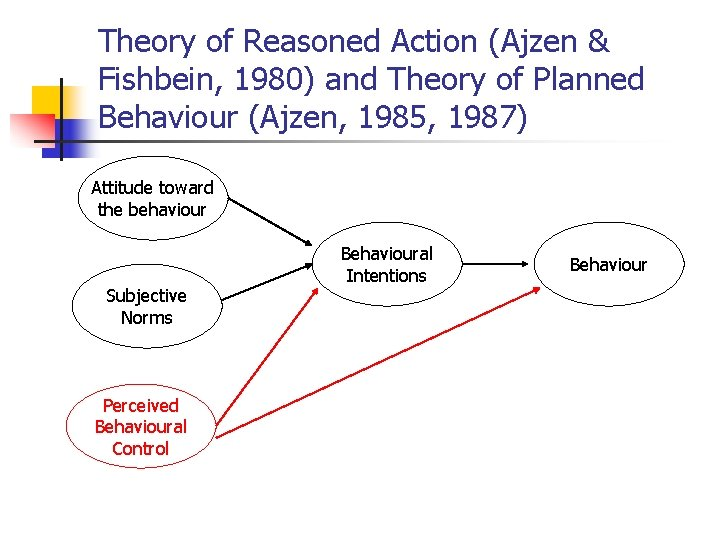 Theory of Reasoned Action (Ajzen & Fishbein, 1980) and Theory of Planned Behaviour (Ajzen,