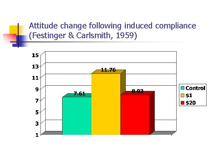 Attitude change following induced compliance (Festinger & Carlsmith, 1959)