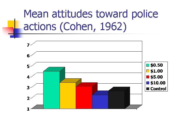 Mean attitudes toward police actions (Cohen, 1962)