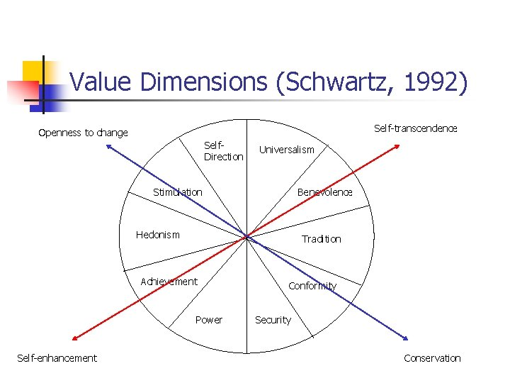 Value Dimensions (Schwartz, 1992) Self-transcendence Openness to change Self. Direction Universalism Stimulation Benevolence Hedonism