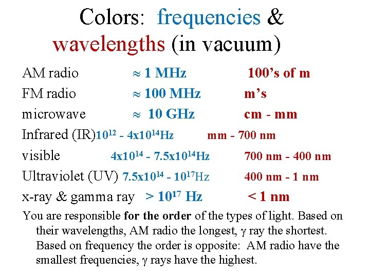 Colors: frequencies & wavelengths (in vacuum) AM radio 1 MHz 100's of m FM