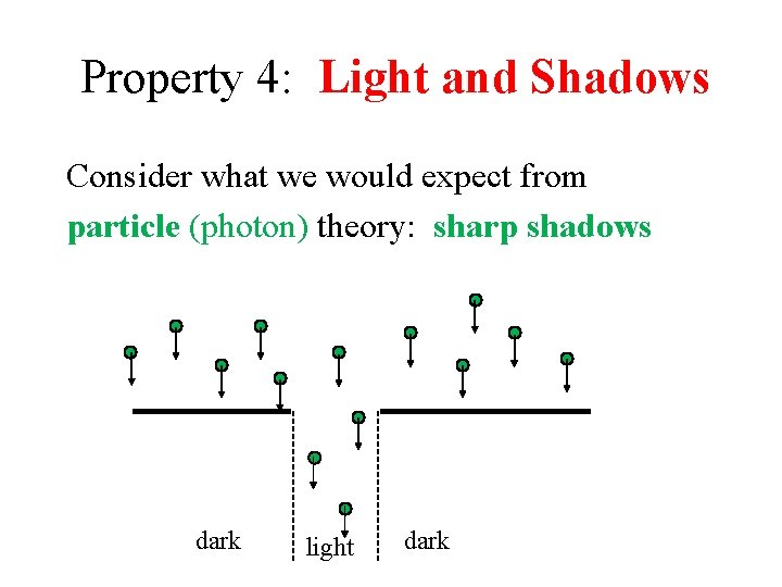 Property 4: Light and Shadows Consider what we would expect from particle (photon) theory: