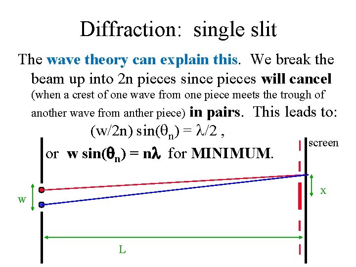 Diffraction: single slit The wave theory can explain this. We break the beam up