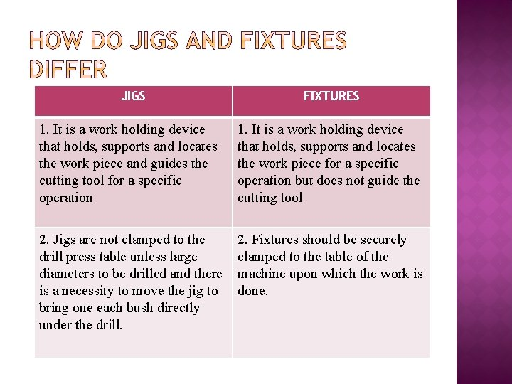JIGS FIXTURES 1. It is a work holding device that holds, supports and locates