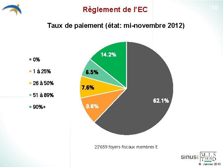 10 Règlement de l'EC Taux de paiement (état: mi-novembre 2012) 14. 2% 0% 1