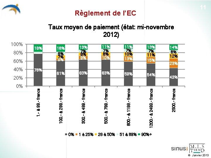 11 Règlement de l'EC Taux moyen de paiement (état: mi-novembre 2012) 63% 0% 1